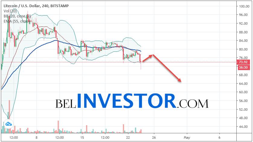 Litecoin LTC/USD прогноз на сегодня 24 апреля 2019