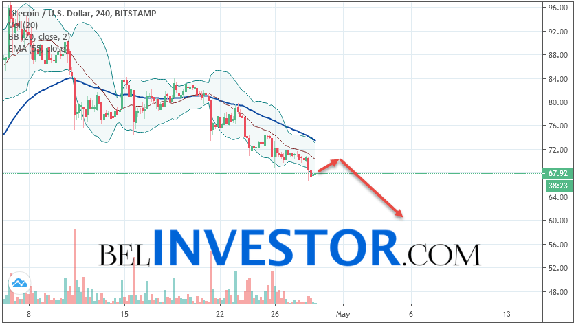 Litecoin LTC/USD прогноз на сегодня 29 апреля 2019