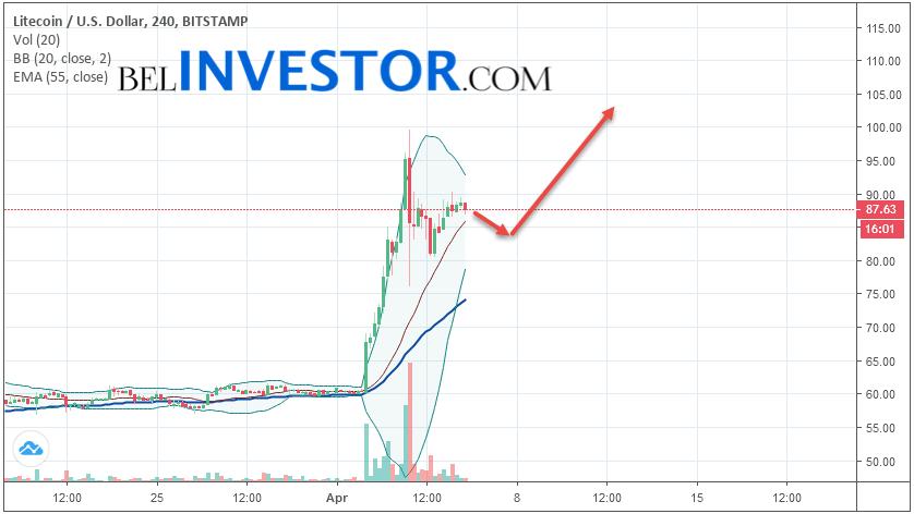Litecoin LTC/USD прогноз на сегодня 6 апреля 2019
