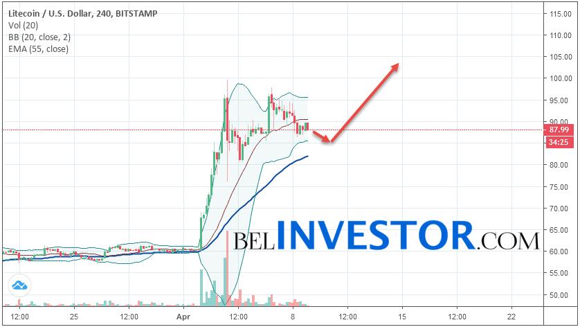 Litecoin LTC/USD прогноз на сегодня 9 апреля 2019