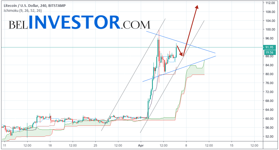 Litecoin прогноз и аналитика LTC/USD на 7 апреля 2019