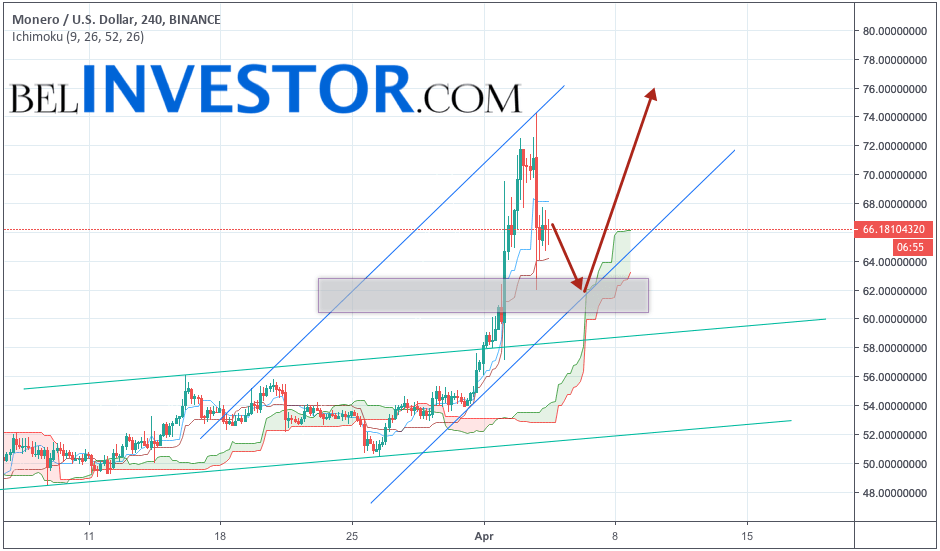 Monero прогноз и аналитика XMR/USD на 5 апреля 2019