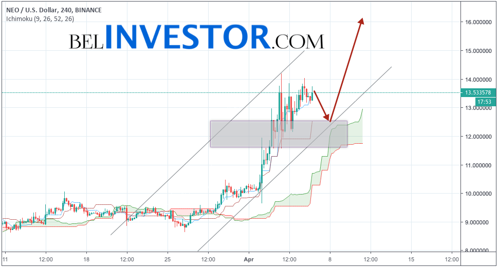 NEO прогноз рынка криптовалют на 7 апреля 2019