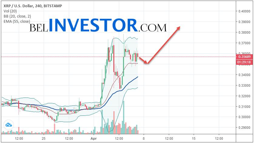 Ripple XRP/USD прогноз на сегодня 7 апреля 2019