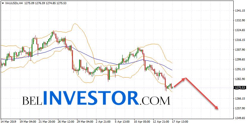 XAU/USD прогноз по Золоту на 18 апреля 2019