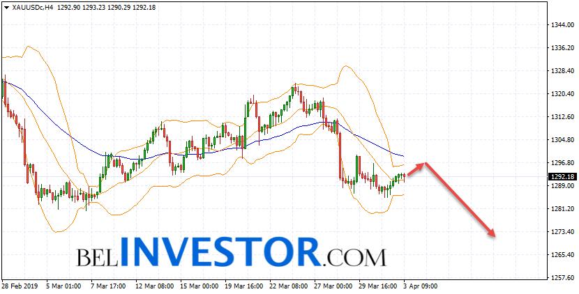 XAU/USD прогноз по Золоту на 4 апреля 2019