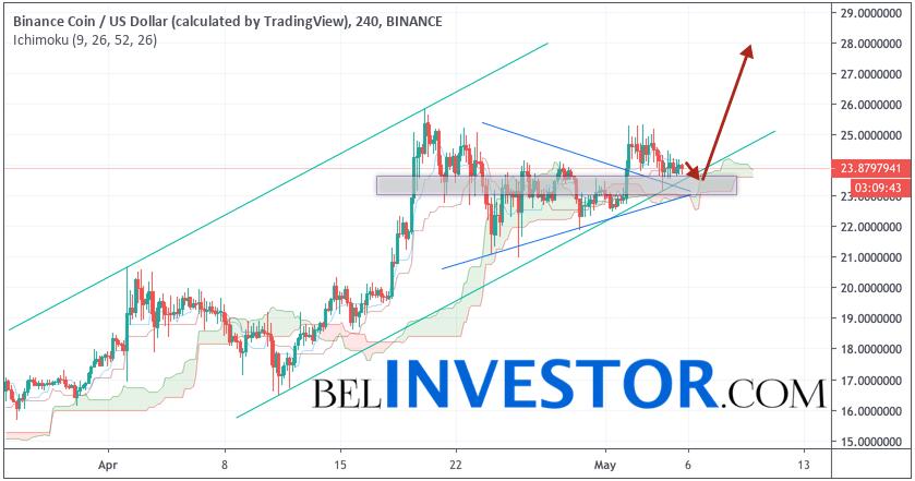 Binance Coin прогноз и аналитика BNB/USD на 6 мая 2019