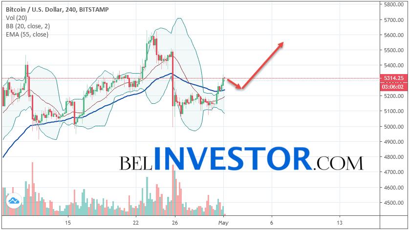 Bitcoin BTC/USD прогноз на сегодня 1 мая 2019