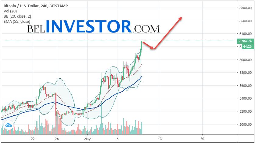 Bitcoin BTC/USD прогноз на сегодня 10 мая 2019