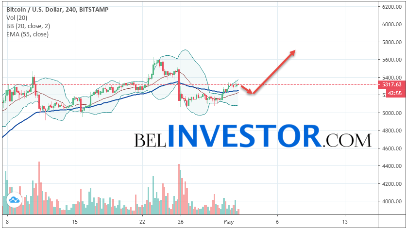 Bitcoin BTC/USD прогноз на сегодня 2 мая 2019