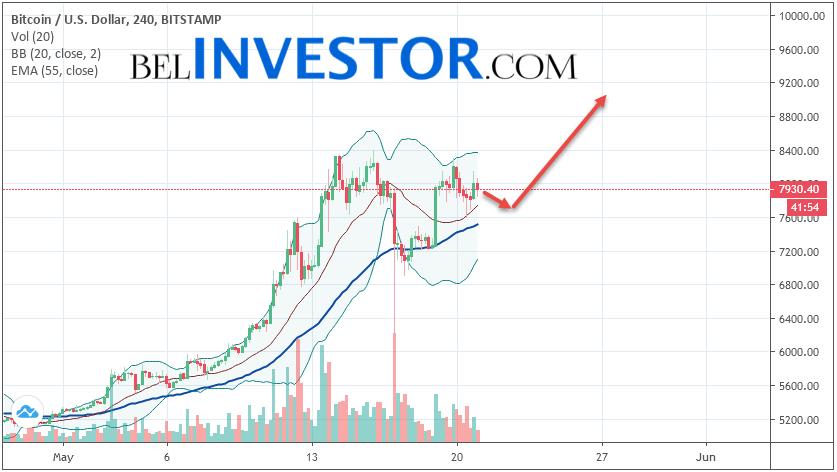 Bitcoin BTC/USD прогноз на сегодня 21 мая 2019