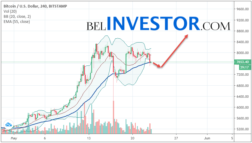 Bitcoin BTC/USD прогноз на сегодня 23 мая 2019