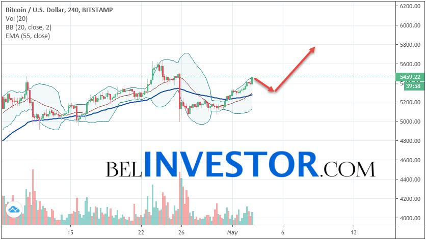 Bitcoin BTC/USD прогноз на сегодня 3 мая 2019