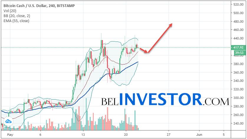 Bitcoin Cash BCH/USD прогноз на сегодня 22 мая 2019