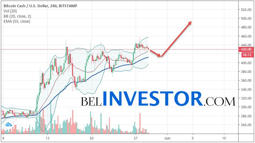 Bitcoin Cash BCH/USD прогноз на сегодня 29 мая 2019