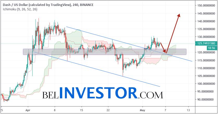 Dash прогноз и аналитика DSH/USD на 6 мая 2019