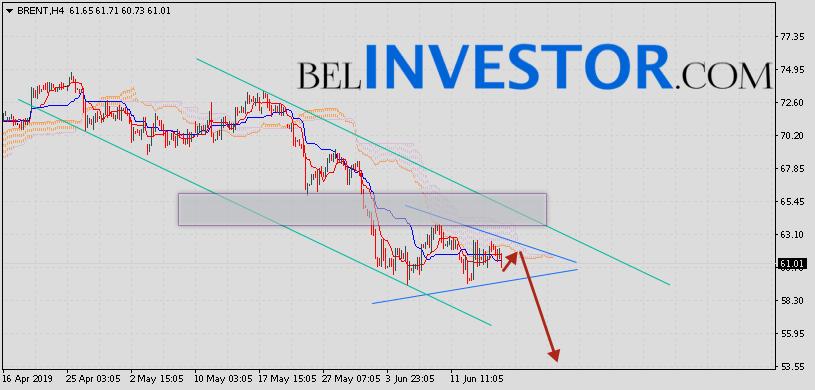 Brent прогноз цен на нефть на 18 июня 2019