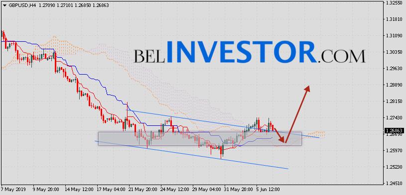 Фунт Доллар прогноз GBP/USD на 7 июня 2019