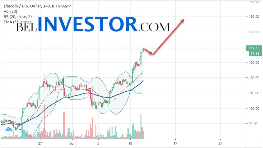 Litecoin LTC/USD прогноз на сегодня 12 июня 2019