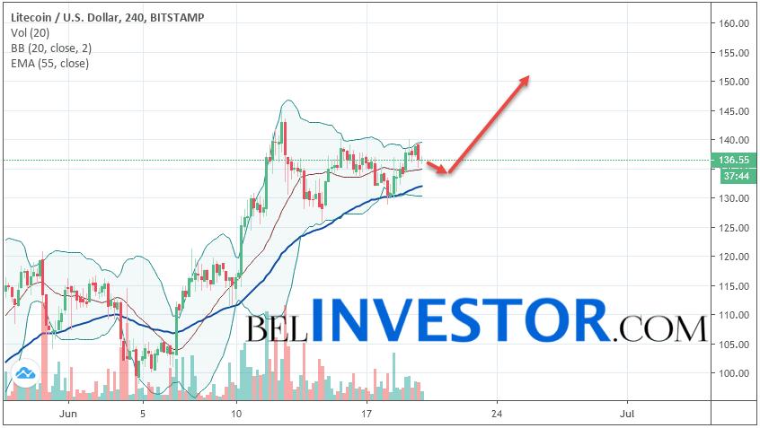Litecoin LTC/USD прогноз на сегодня 20 июня 2019