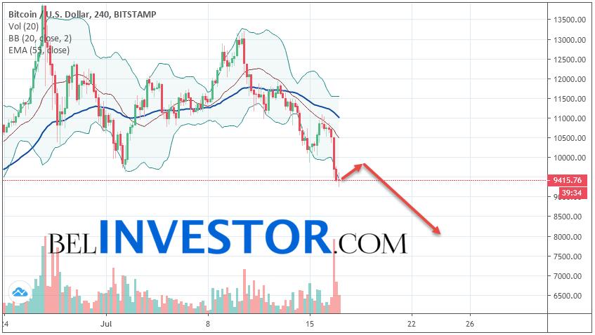 Bitcoin BTC/USD прогноз на сегодня 17 июля 2019