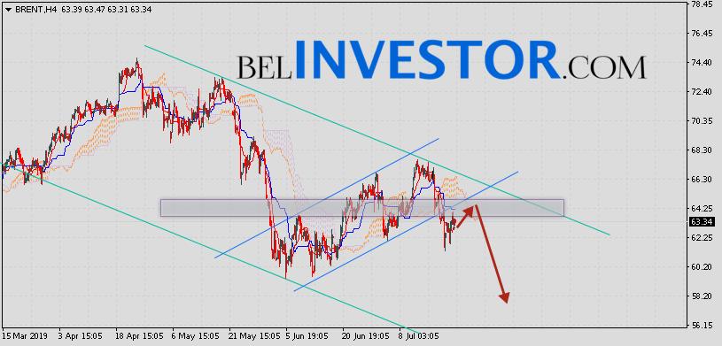 Brent прогноз цен на нефть на 23 июля 2019