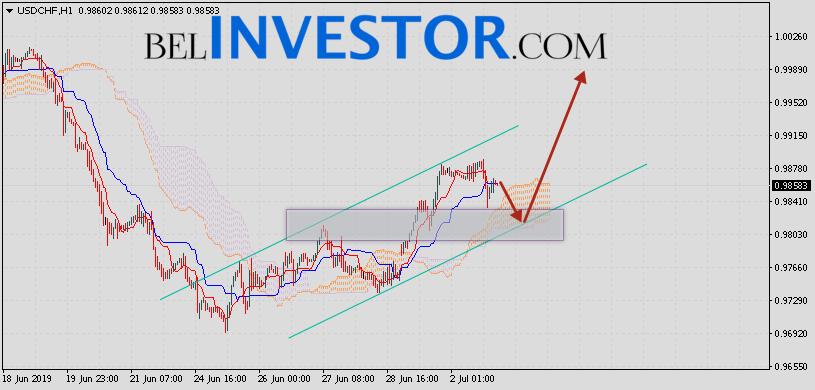 Доллар Франк прогноз USD/CHF на 3 июля 2019