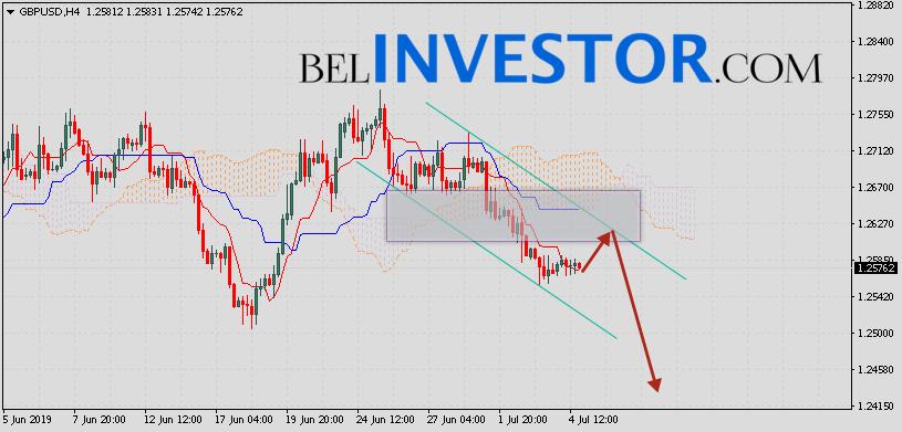 Фунт Доллар прогноз GBP/USD на 5 июля 2019