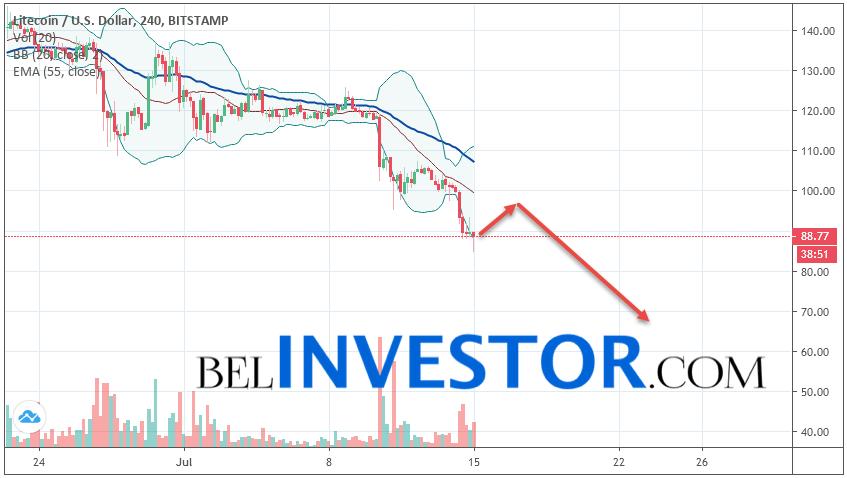 Litecoin LTC/USD прогноз на сегодня 15 июля 2019