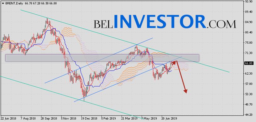 Прогноз нефти Brent на неделю 15 — 19 июля 2019