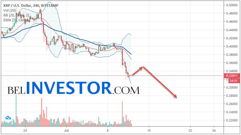 Ripple XRP/USD прогноз на сегодня 12 июля 2019