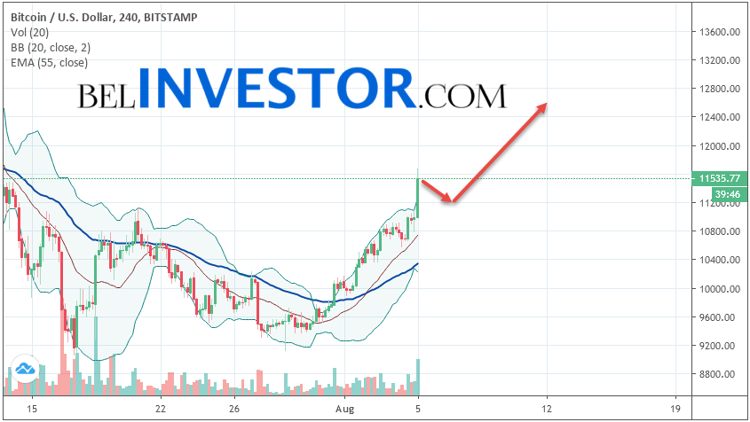 Bitcoin BTC/USD прогноз на сегодня 5 августа 2019
