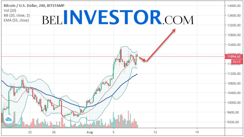 Bitcoin BTC/USD прогноз на сегодня 9 августа 2019