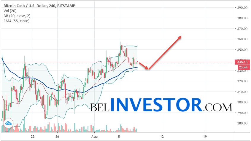 Bitcoin Cash BCH/USD прогноз на сегодня 8 августа 2019