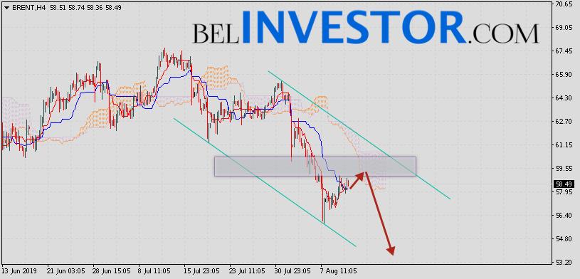 Brent прогноз цен на нефть на 13 августа 2019