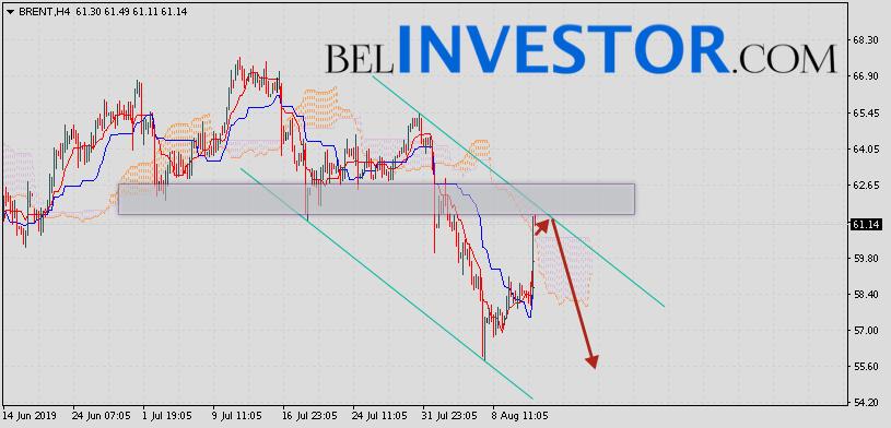 Brent прогноз цен на нефть на 14 августа 2019