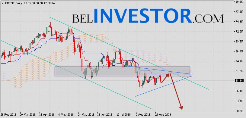 Прогноз нефти Brent на неделю 2 — 6 сентября 2019
