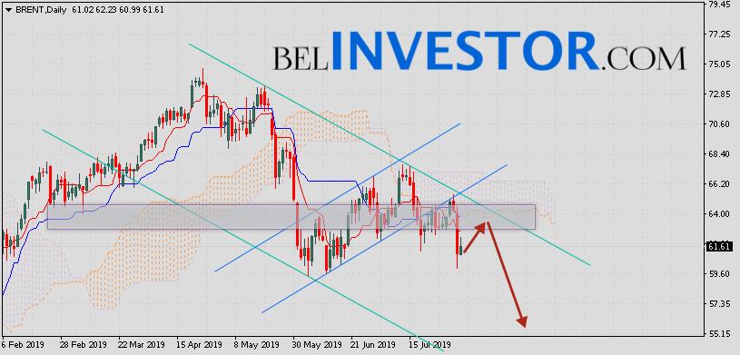 Прогноз нефти Brent на неделю 5 — 9 августа 2019