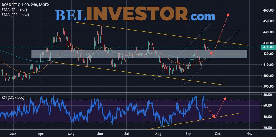 Акции Роснефть прогноз и график на 20 сентября 2019