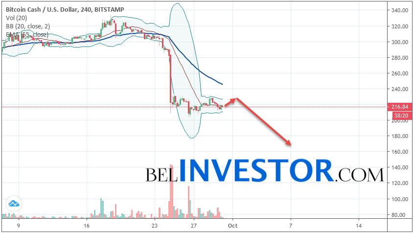 Bitcoin Cash BCH/USD прогноз на сегодня 30 сентября 2019