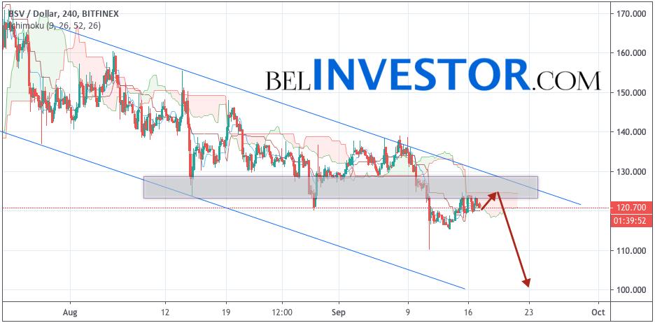 Bitcoin SV прогноз и аналитика на 18 сентября 2019