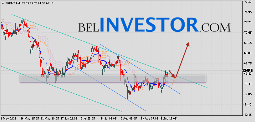 Brent прогноз цен на нефть на 10 сентября 2019