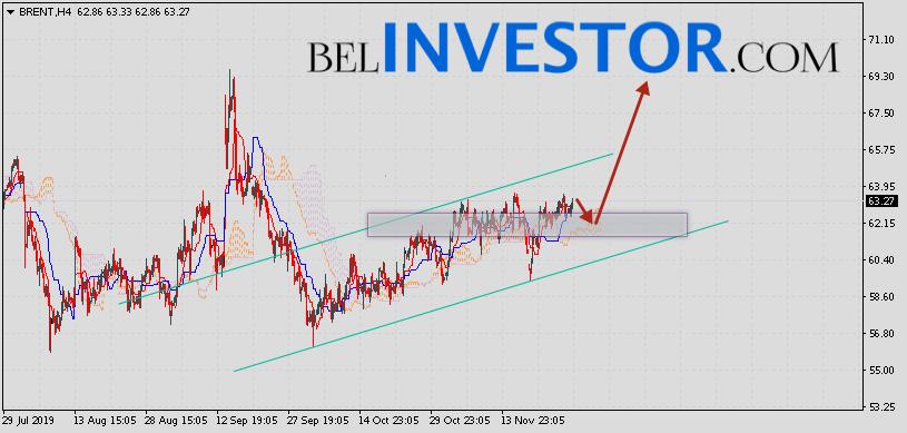 Brent прогноз цен на нефть на 29 ноября 2019