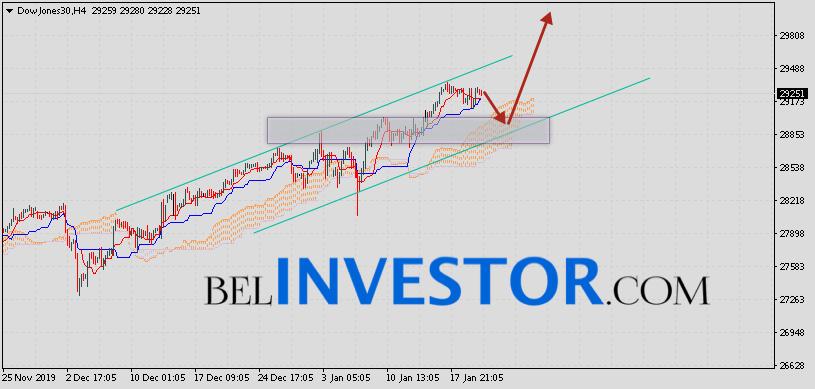 Dow Jones прогноз и аналитика на 23 января 2020