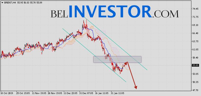 Brent прогноз цен на нефть на 13 февраля 2020