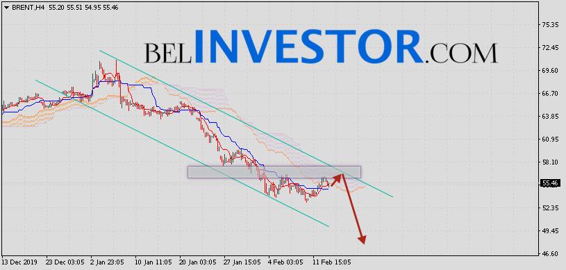 Brent прогноз цен на нефть на 14 февраля 2020