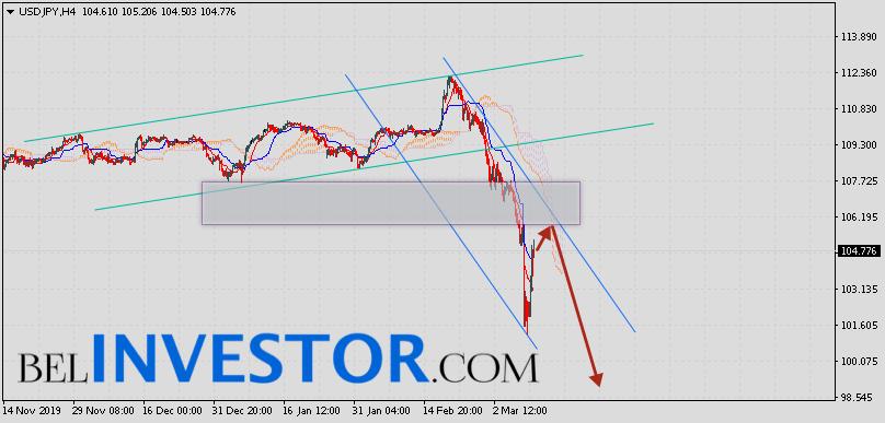 Доллар Иена (USD/JPY) прогноз на 11 марта 2020