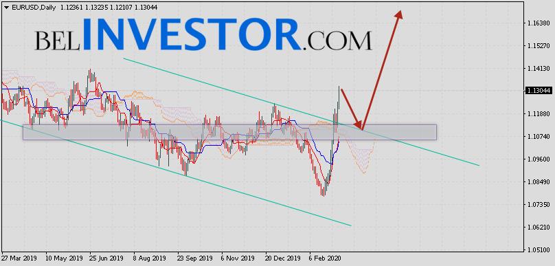 Форекс прогноз EUR/USD на неделю 9 — 13 марта 2020