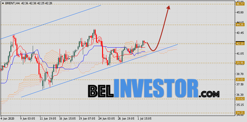 Brent прогноз цен на нефть на 3 июля 2020