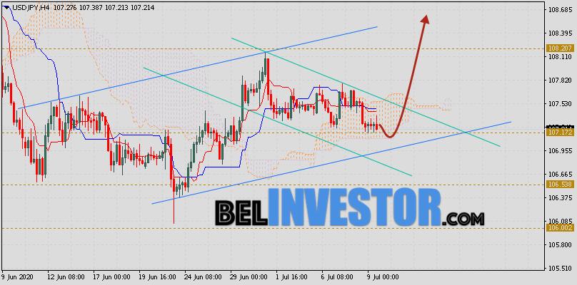 Доллар Иена (USD/JPY) прогноз на 10 июля 2020